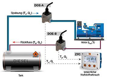 Erittäin tarkka polttoaineenkulutuksen mittaus